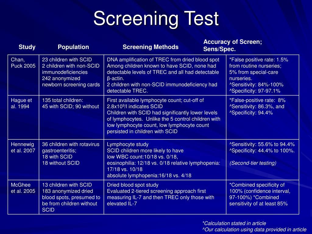Accuracy of Screen; Sens/Spec.