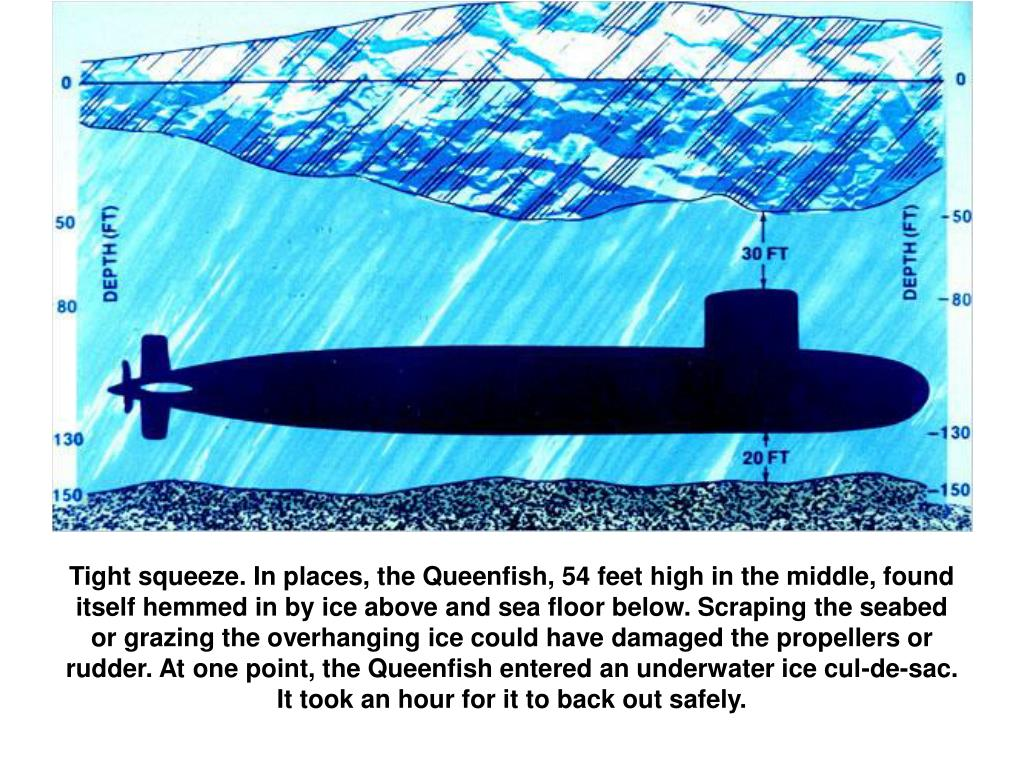 Tight squeeze. In places, the Queenfish, 54 feet high in the middle, found itself hemmed in by ice above and sea floor below. Scraping the seabed or grazing the overhanging ice could have damaged the propellers or rudder. At one point, the Queenfish entered an underwater ice cul-de-sac. It took an hour for it to back out safely.