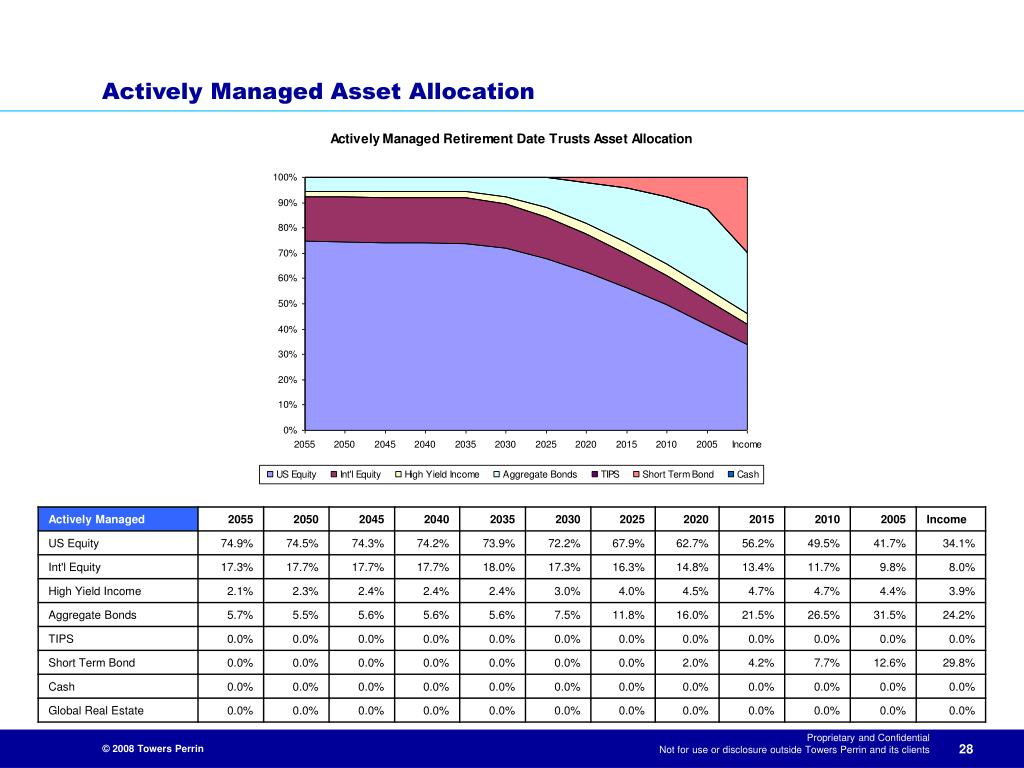 Actively Managed Asset Allocation