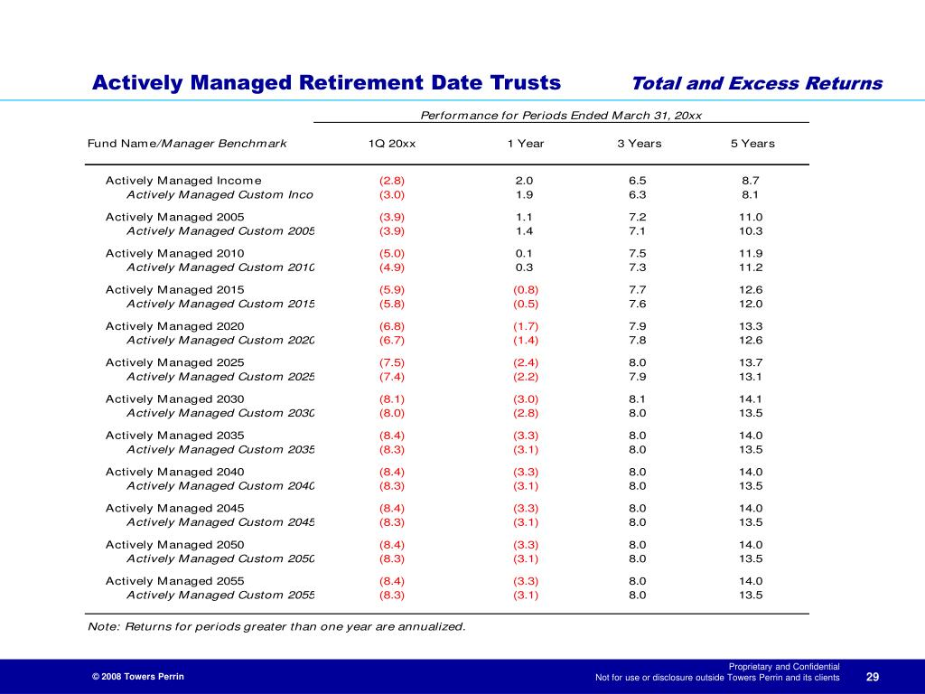 Actively Managed Retirement Date Trusts