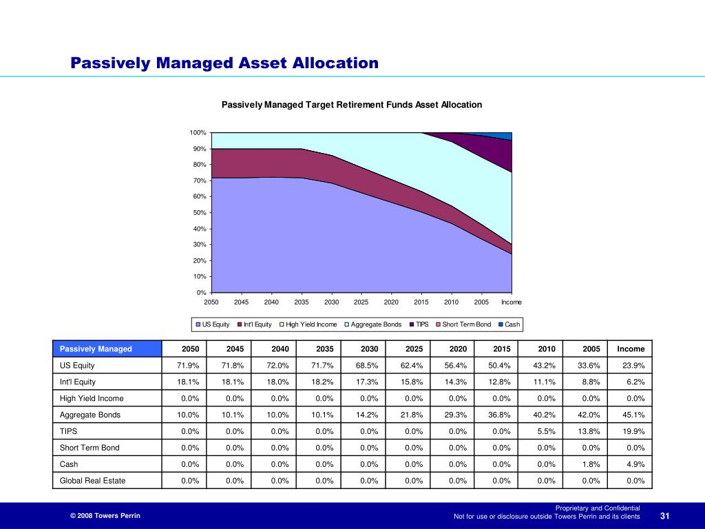 Passively Managed Asset Allocation