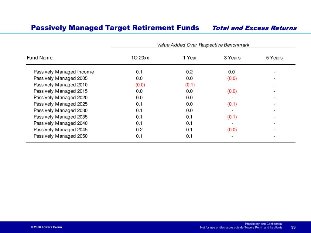 Passively Managed Target Retirement Funds