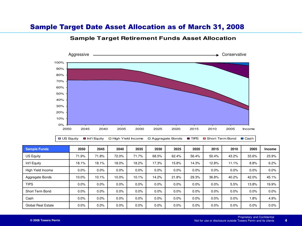 Sample Target Date Asset Allocation as of March 31, 2008