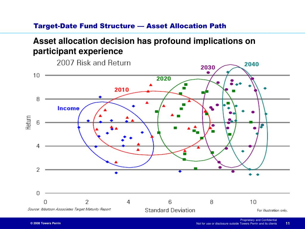 Target-Date Fund Structure — Asset Allocation Path