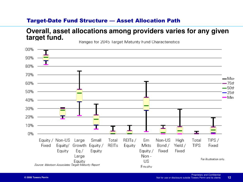 Overall, asset allocations among providers varies for any given target fund.