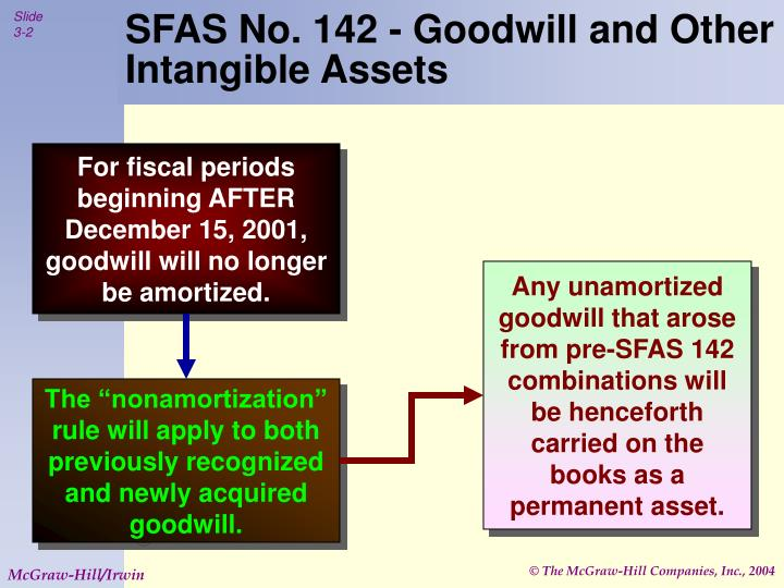 Sfas no 142 goodwill and other intangible assets