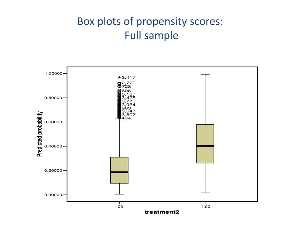 Box plots of propensity scores: