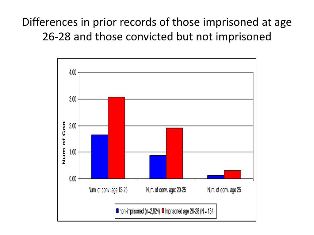 Differences in prior records of those imprisoned at age 26-28 and those convicted but not imprisoned
