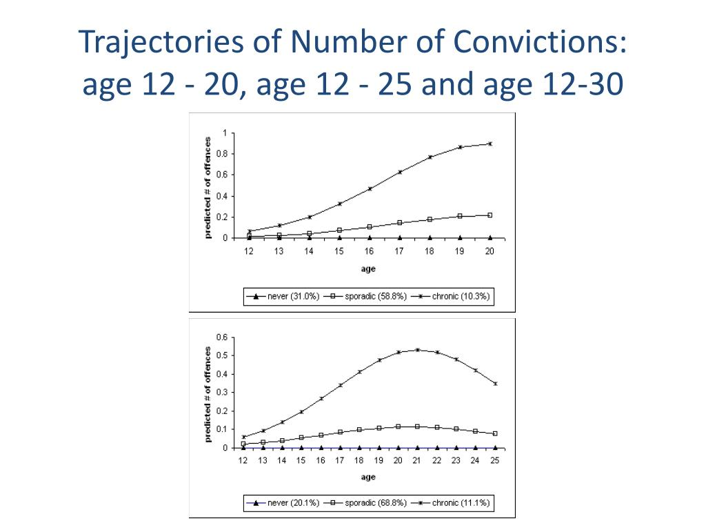 Trajectories of Number of Convictions: age 12 - 20, age 12 - 25 and age 12-30