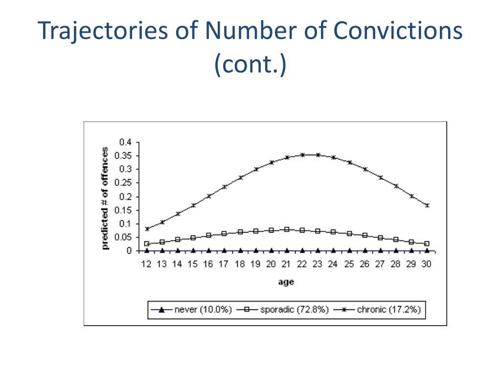 Trajectories of Number of Convictions (cont.)