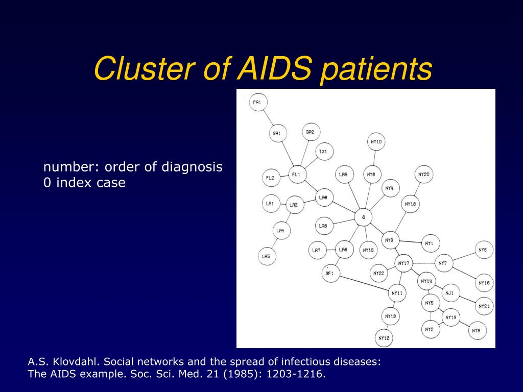 Cluster of AIDS patients