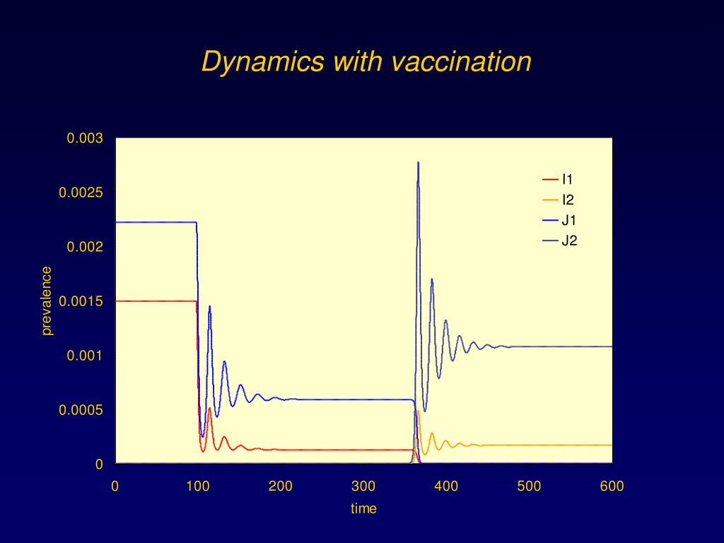 Dynamics with vaccination