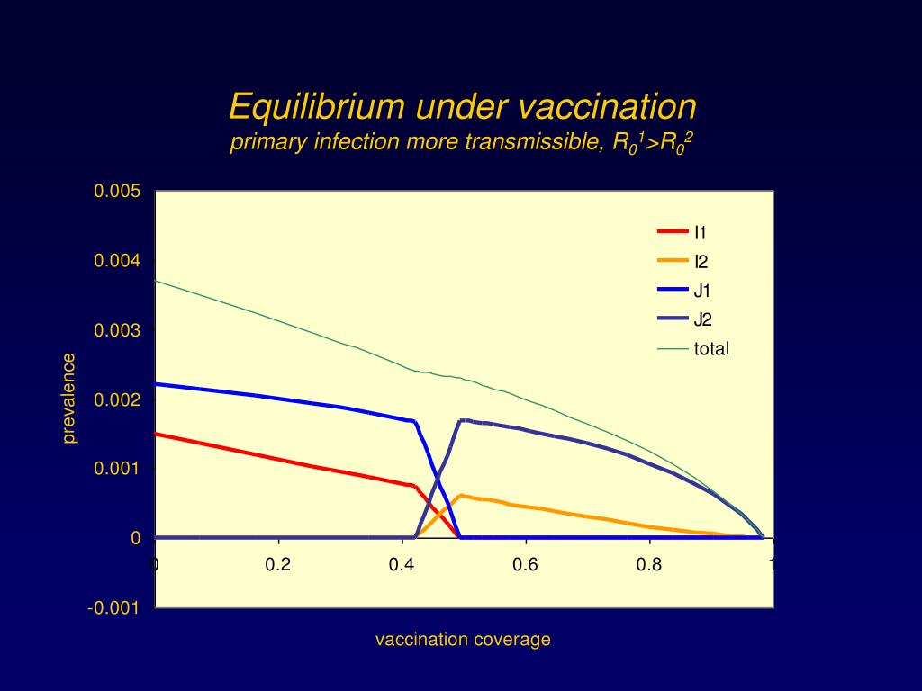 Equilibrium under vaccination
