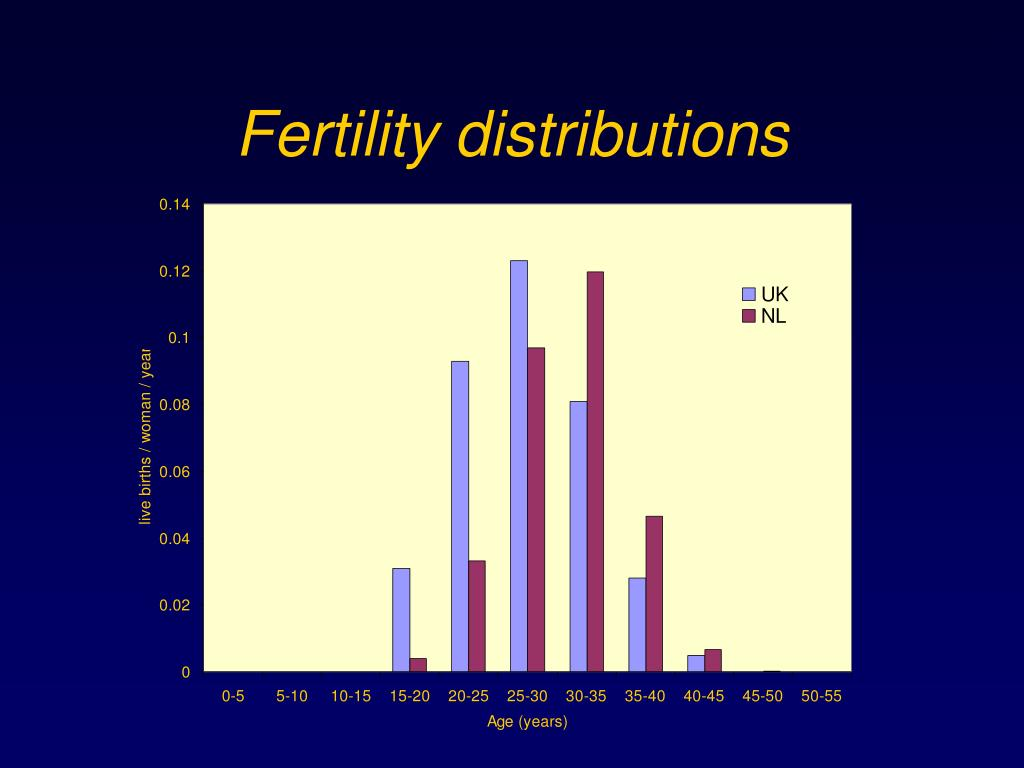 Fertility distributions
