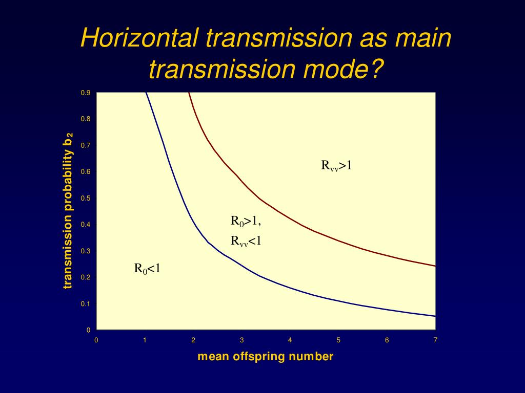 Horizontal transmission as main transmission mode?