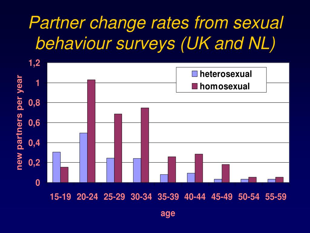 Partner change rates from sexual behaviour surveys (UK and NL)