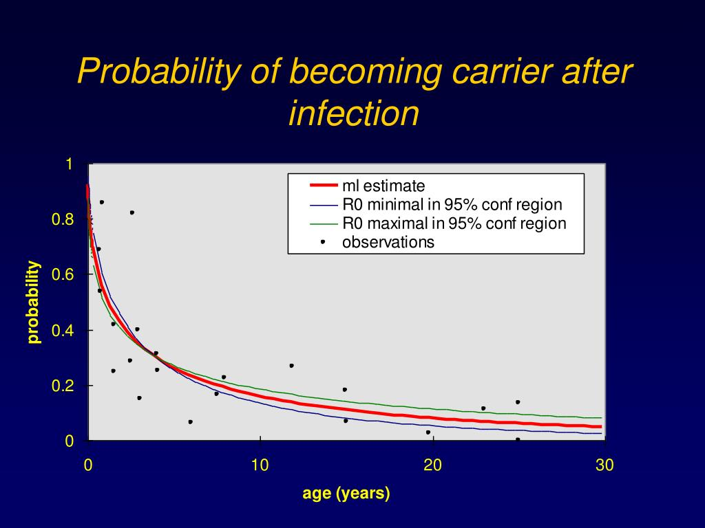 Probability of becoming carrier after infection