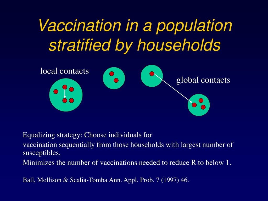 Vaccination in a population stratified by households