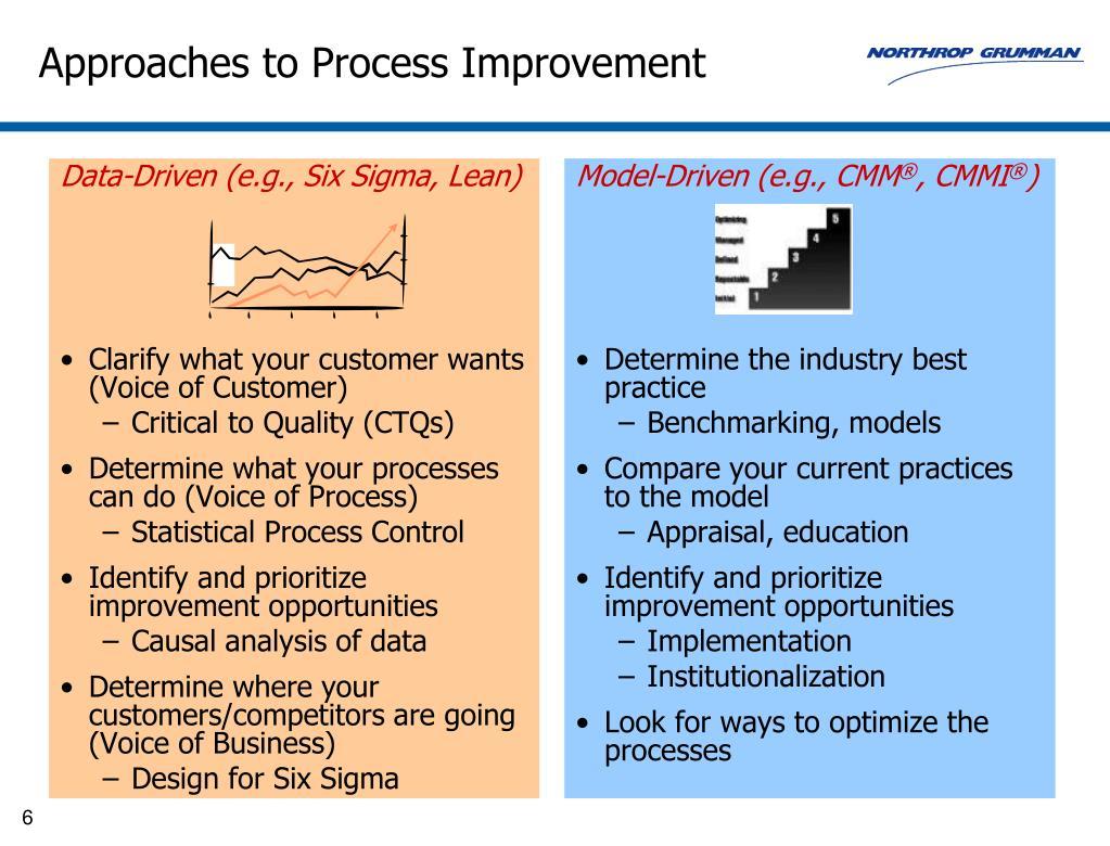 Data-Driven (e.g., Six Sigma, Lean)