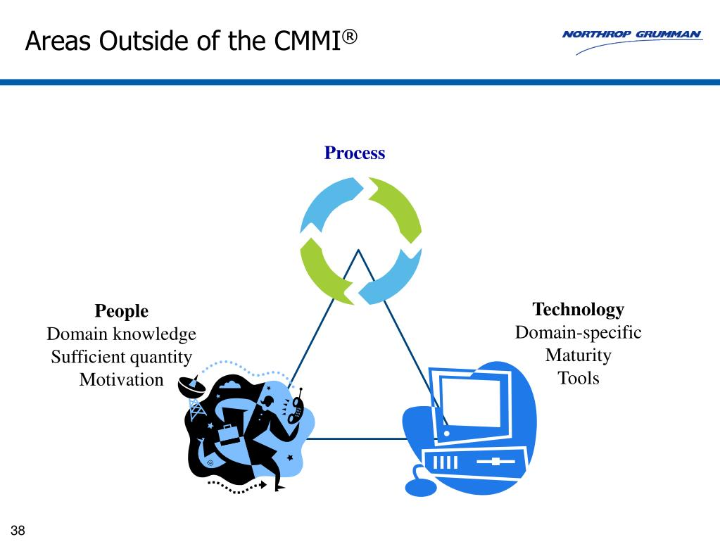 Areas Outside of the CMMI