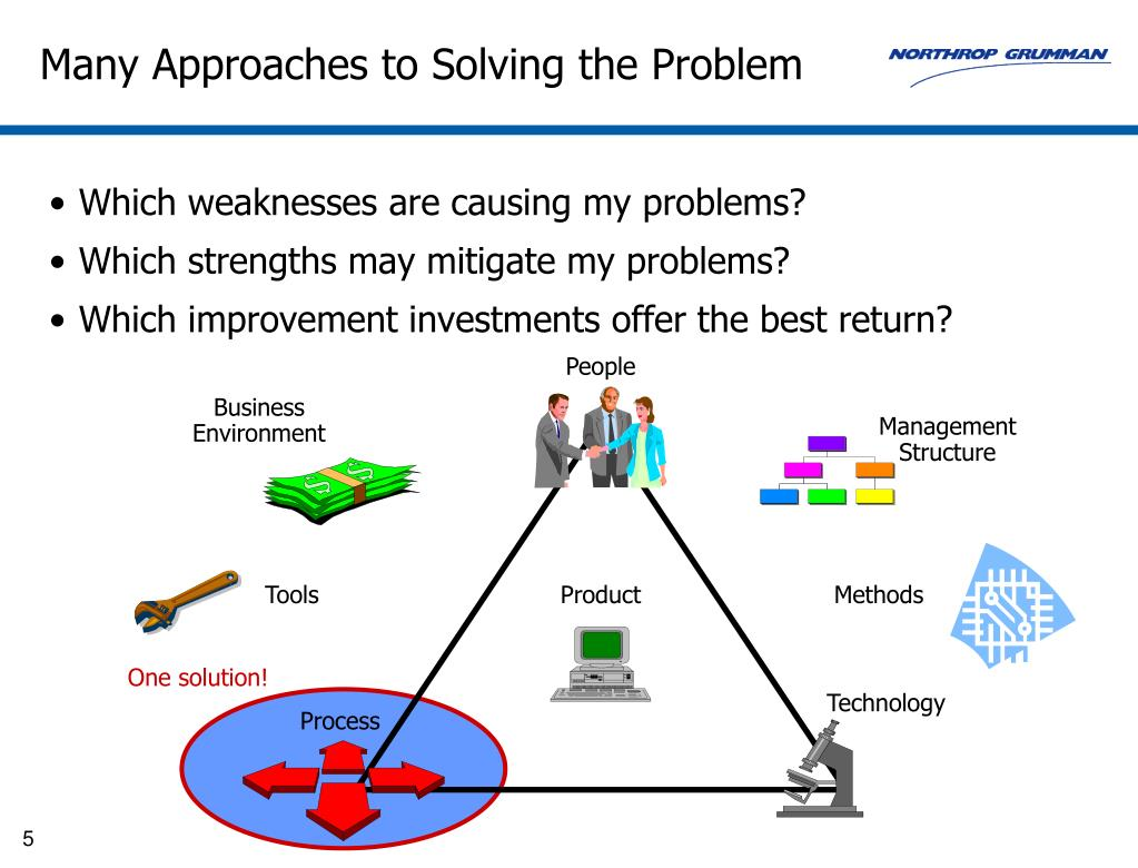 Many Approaches to Solving the Problem