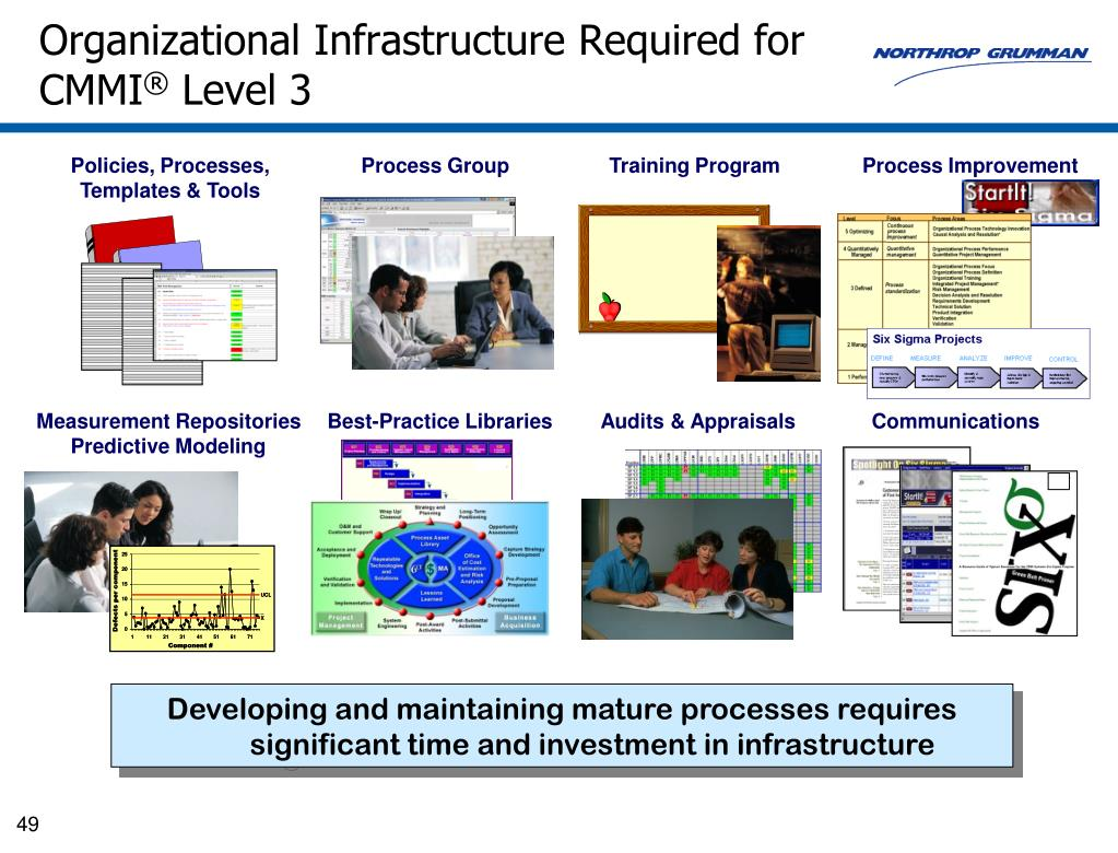Organizational Infrastructure Required for CMMI