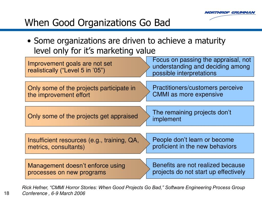 When Good Organizations Go Bad