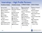 internships high profile partners