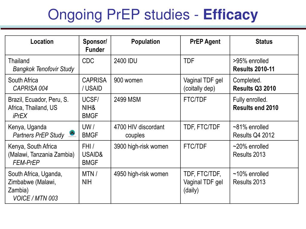 Ongoing PrEP studies -