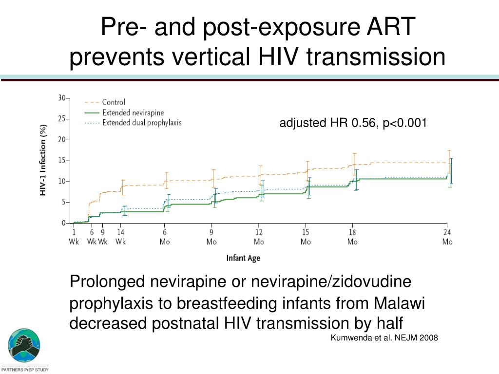 Pre- and post-exposure ART prevents vertical HIV transmission
