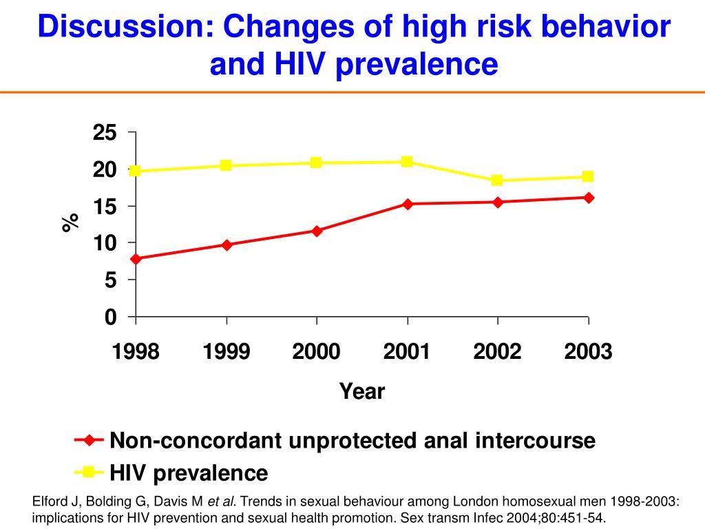 prevalence of behavioral risk for the