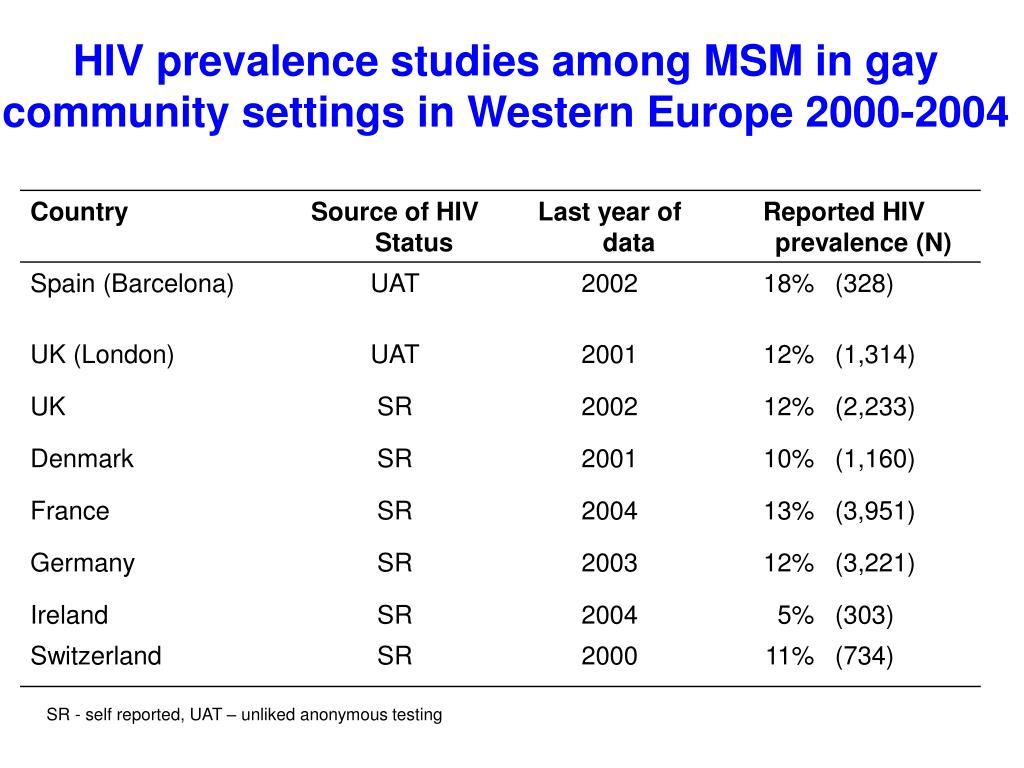HIV prevalence studies among MSM in gay community settings in Western Europe 2000-2004