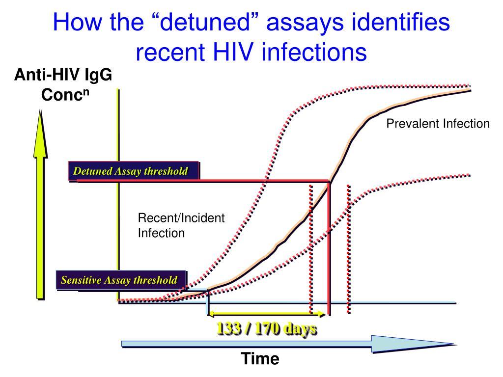 Anti-HIV IgG
