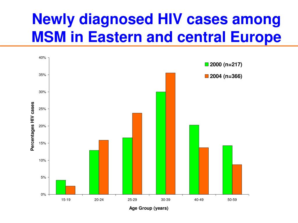 Newly diagnosed HIV cases among MSM in Eastern and central Europe