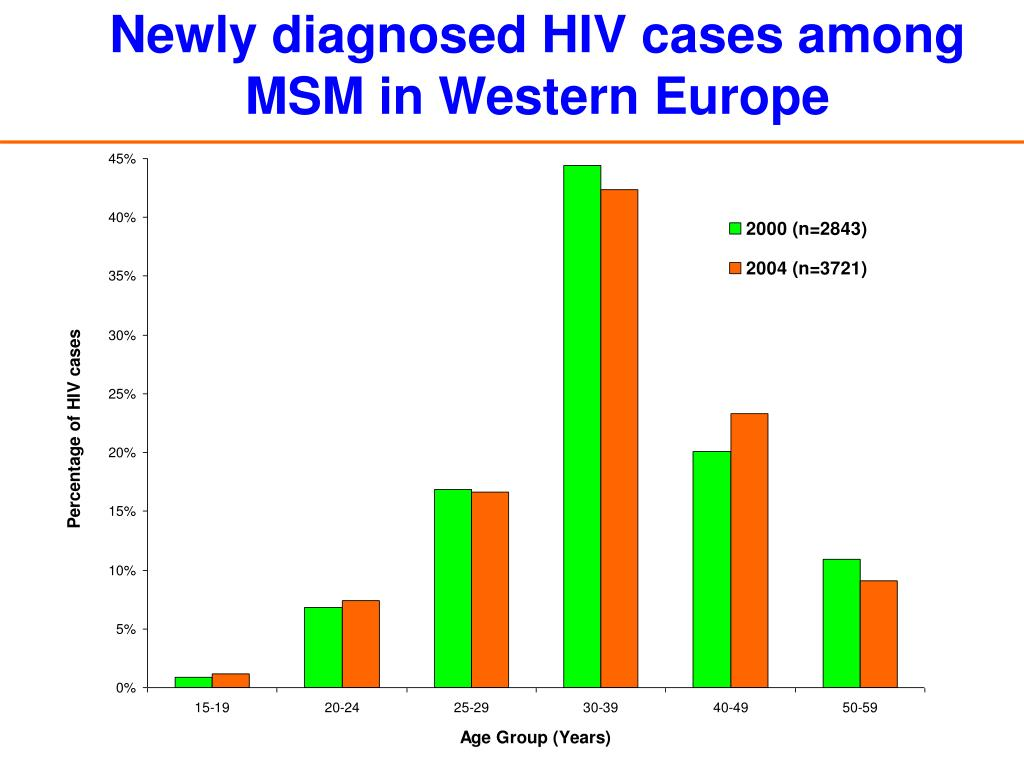 Newly diagnosed HIV cases among MSM in Western Europe