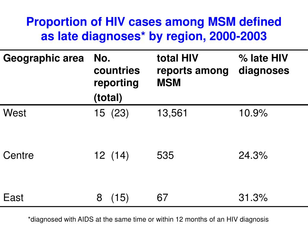 Proportion of HIV cases among MSM defined as late diagnoses* by region, 2000-2003