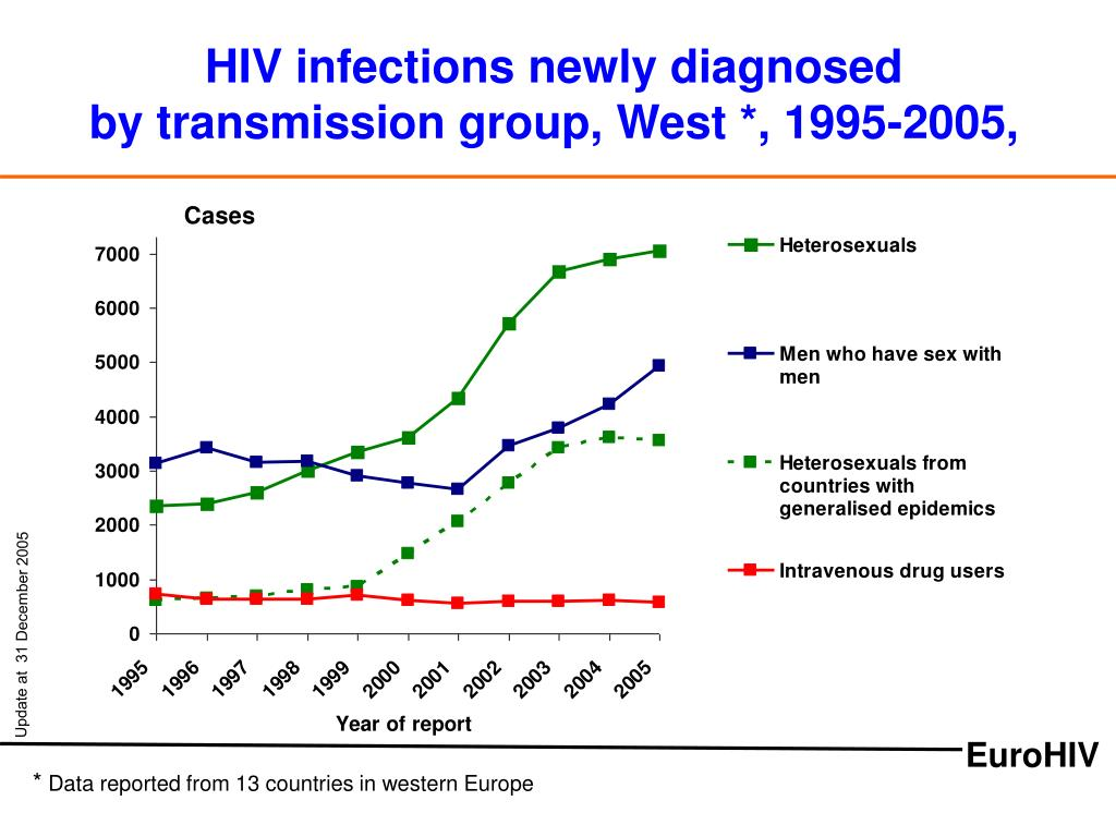 HIV infections newly diagnosed