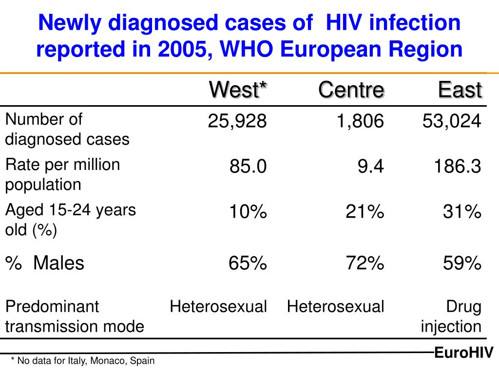 Newly diagnosed cases of  HIV infection reported in 2005, WHO European Region