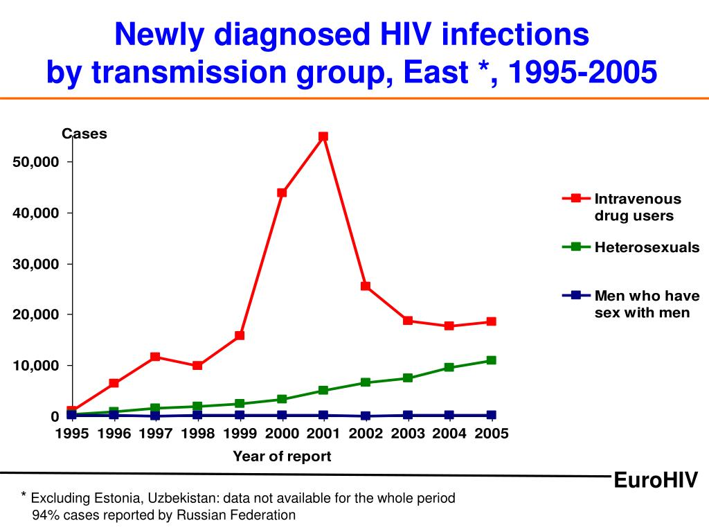 Newly diagnosed HIV infections