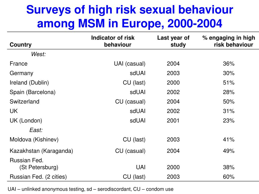 Surveys of high risk sexual behaviour among MSM in Europe, 2000-2004