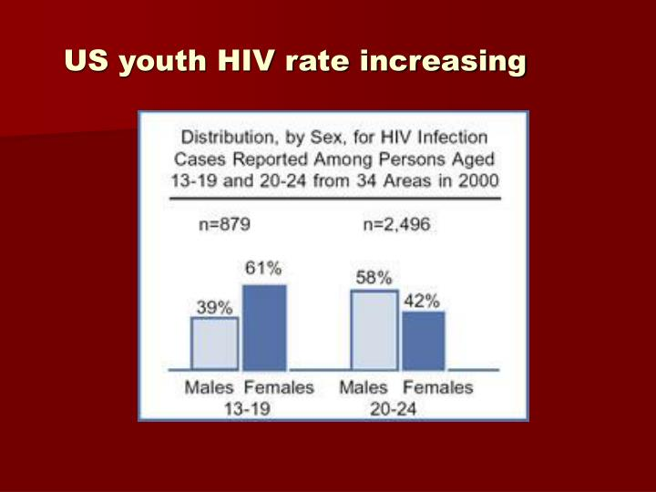 US youth HIV rate increasing