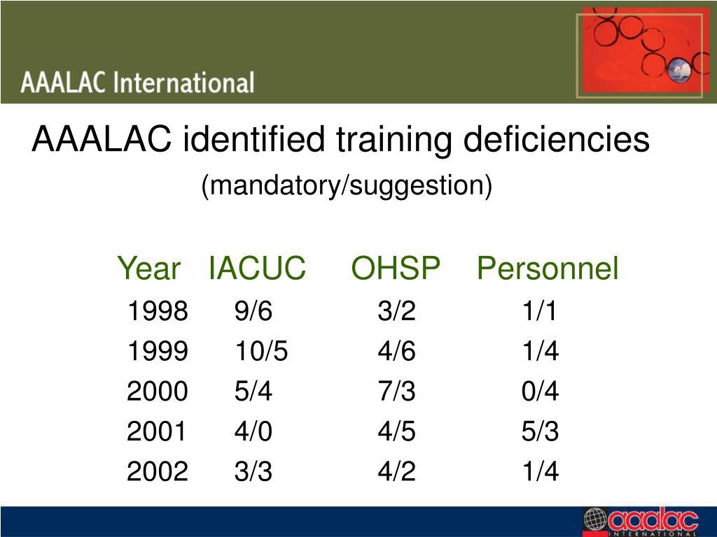 AAALAC identified training deficiencies