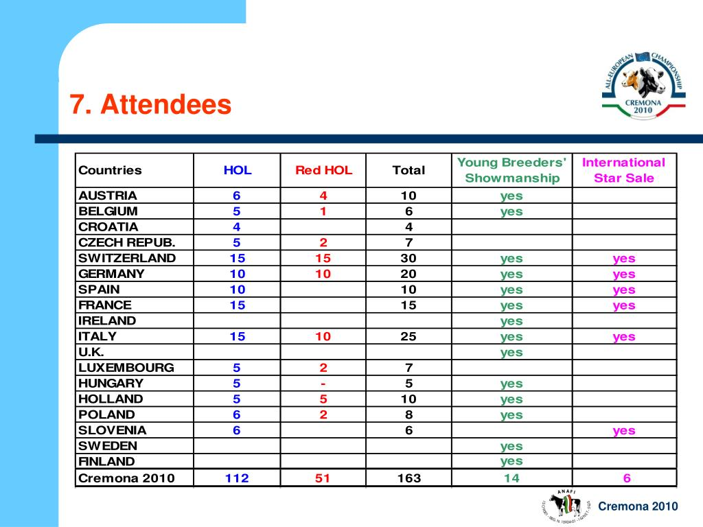7. Attendees