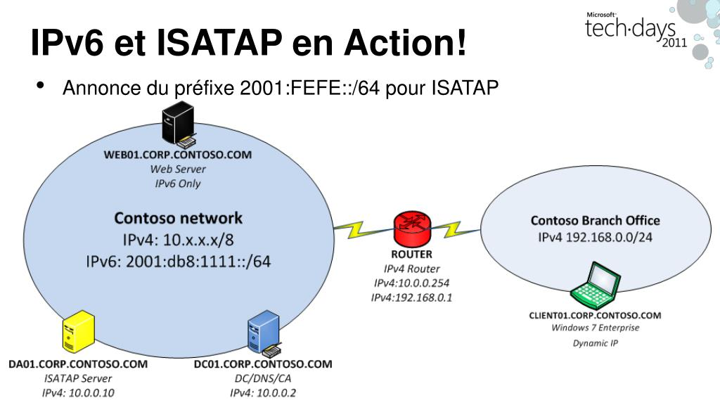 IPv6 et ISATAP en Action!