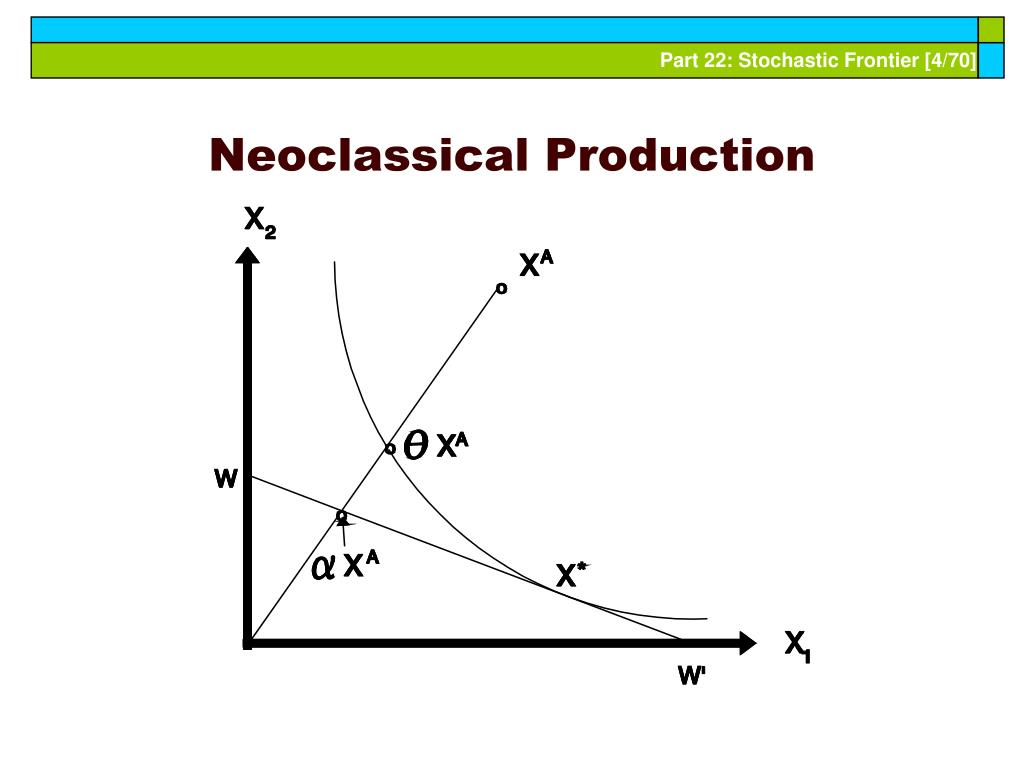 Neoclassical Production