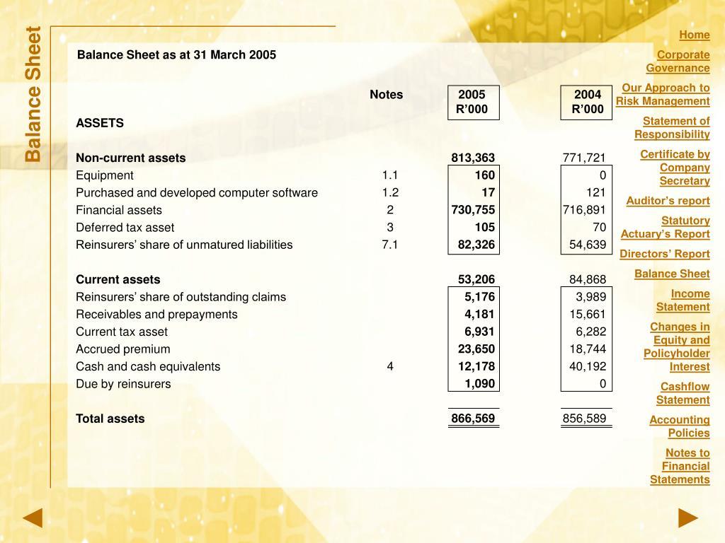 Balance Sheet as at 31 March 2005