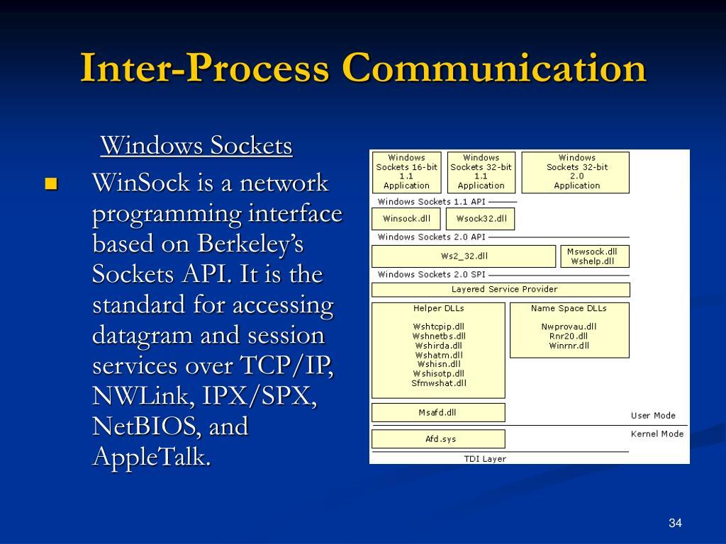Inter-Process Communication