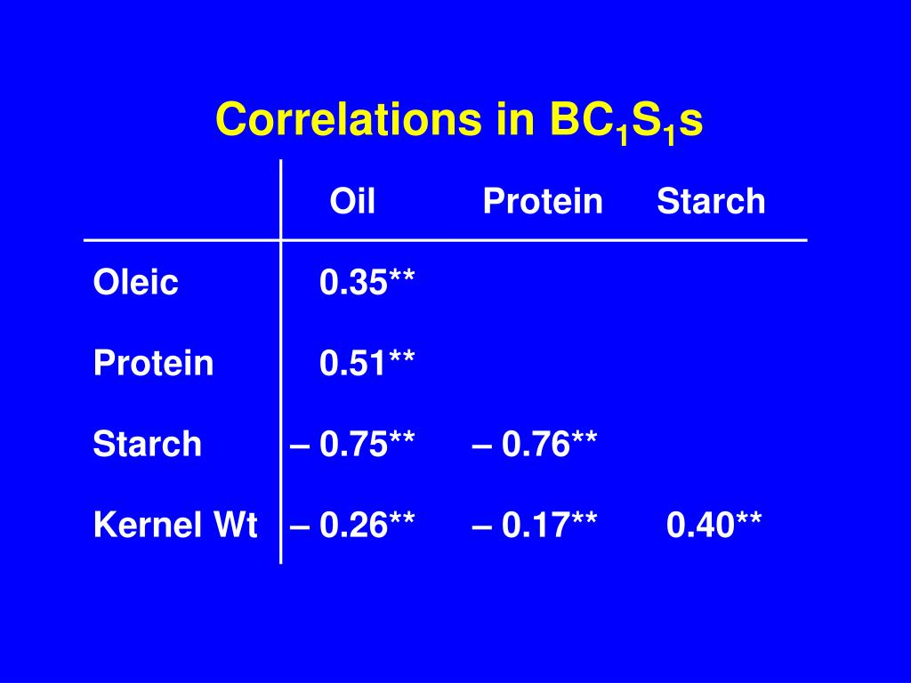 Correlations in BC