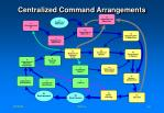 centralized command arrangements