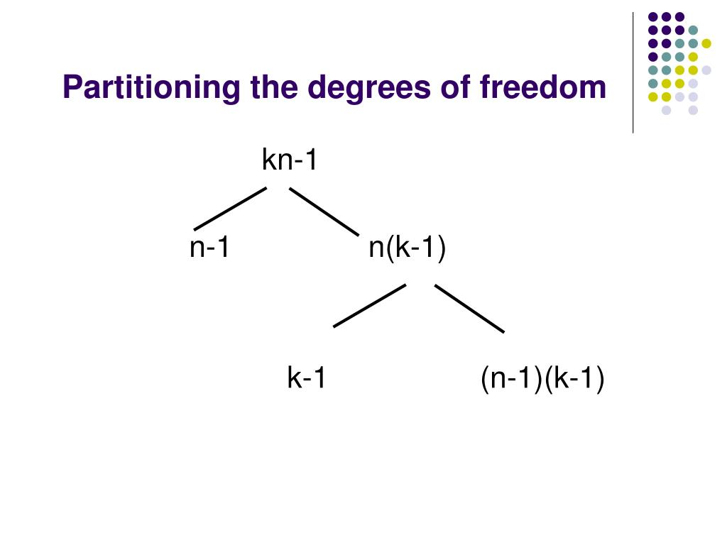 Partitioning the degrees of freedom